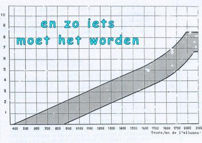 51 - ontsteking centrifugaalx